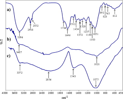 Physicochemical Characteristics Of A Novel Activated Carbon Produced