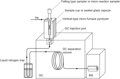 Development of a new micro reaction sampler for pyrolysis-GC ... on