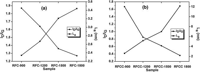 Catalytic graphitization of resorcinol-formaldehyde xerogel