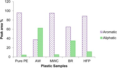 Catalytic pyrolysis of waste plastics using staged catalysis for