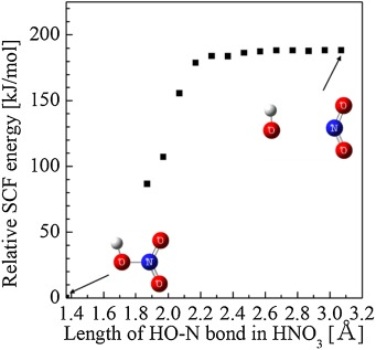 Condensed-phase pyrolysis mechanism of ammonium nitrate based on