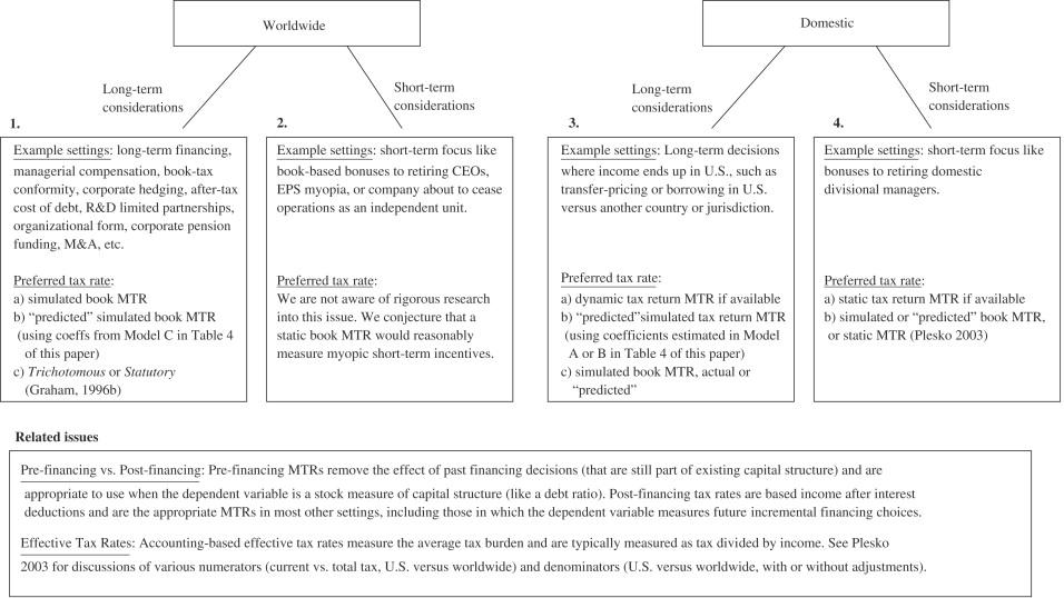 Using Tax Return Data To Simulate Corporate Marginal Tax Rates