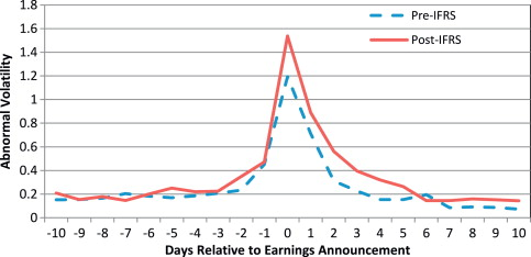 The information content of annual earnings announcements and