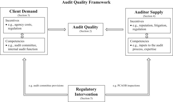A Review Of Archival Auditing Research Sciencedirect