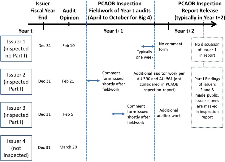 Do Practitioner Assessments Agree With Academic Proxies For Audit