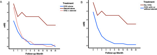 Heterogenous Treatment For Anti Nmdar Encephalitis In Children