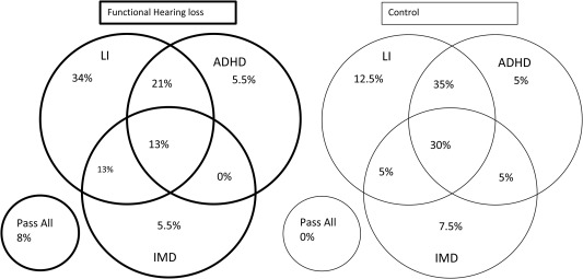 Auditory processing and neuropsychological profiles of