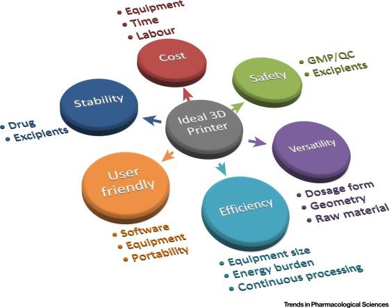 3D Printing Pharmaceuticals: Drug Development to Frontline