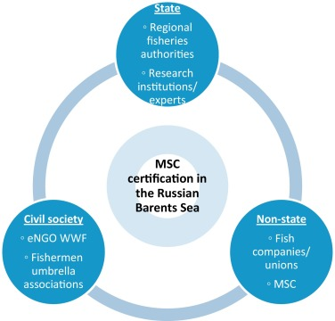 Private informational governance in Post-Soviet waters: Implications ...