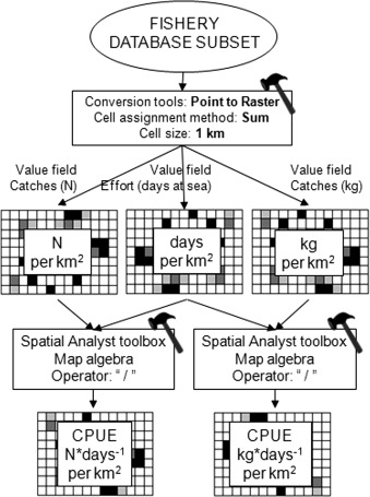 Swordfish monitoring by a GIS-based spatial and temporal