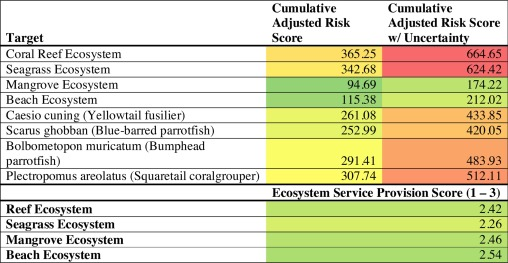 Comprehensive Assessment of Risk to Ecosystems (CARE): A cumulative
