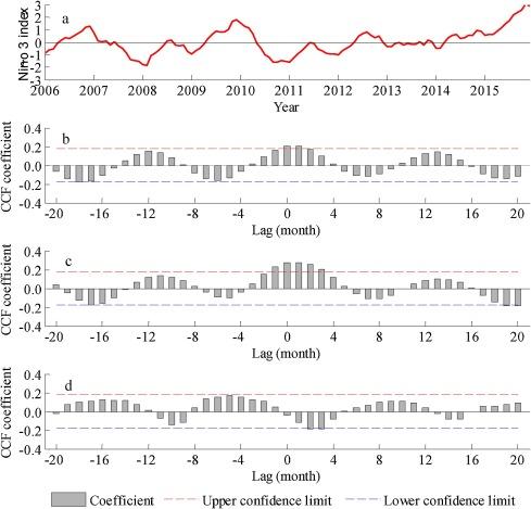 Climate-induced habitat suitability variations of chub