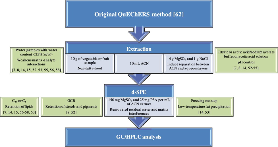 Sample-preparation methods for pesticide-residue analysis in cereals ...