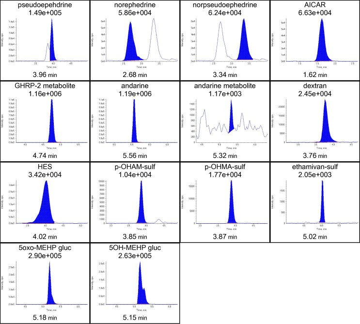Dilute-and-shoot-liquid chromatography-mass spectrometry for urine