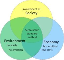 pollution abatement methods