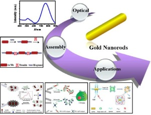 82aba47e3c1f12 Localized surface plasmon resonance of gold nanorods and assemblies ...