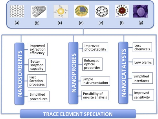 Nanoparticle Assisted Chemical Speciation Of Trace Elements