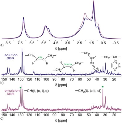 NMR spectroscopy with compact instruments - ScienceDirect