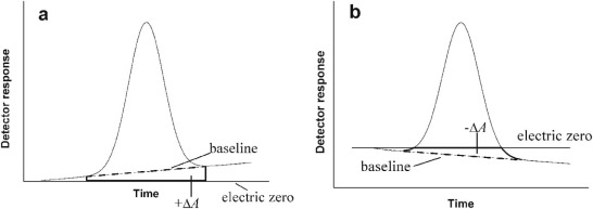 Peak measurement and calibration in chromatographic analysis