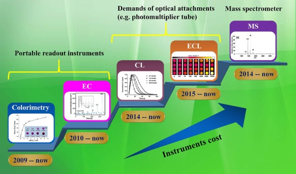 Chemical and biochemical analysis on lab-on-a-chip devices