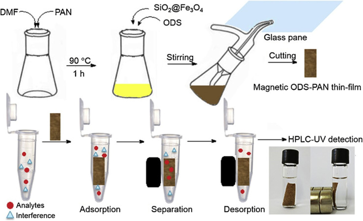 Magnetic solid phase extraction for determination of drugs