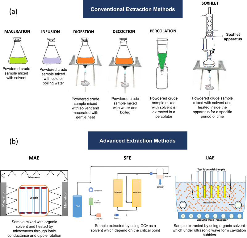 A Critical Analysis Of Extraction Techniques Used For Botanicals Trends Priorities Industrial Uses And Optimization Strategies Sciencedirect