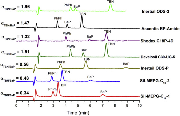 High molecular-shape-selective stationary phases for