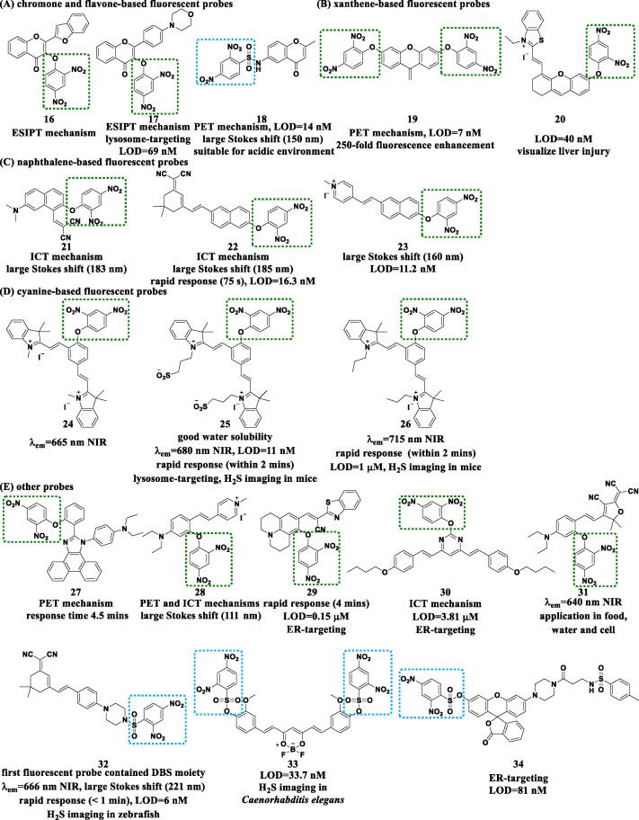 Small Molecule Fluorescent Probes For H2s Detection Advances And Perspectives Sciencedirect