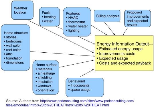 Energy efficiency retrofits for U S  housing: Removing the