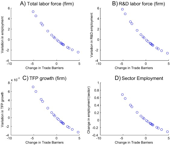 Trade liberalisation and innovation under sector heterogeneity ...