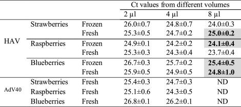 Extended direct lysis method for virus detection on berries