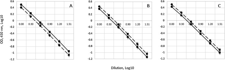 Universal ELISA for quantification of D-antigen in