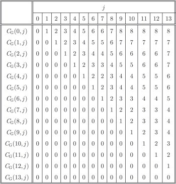 An all-substrings common subsequence algorithm - ScienceDirect