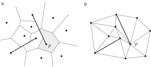 A note on visibility constrained voronoi diagrams sciencedirect a bounded voronoi diagram for 11 sites and 2 line segments the region of site p is shaded b constrained delaunay triangulation for the same setting ccuart Choice Image