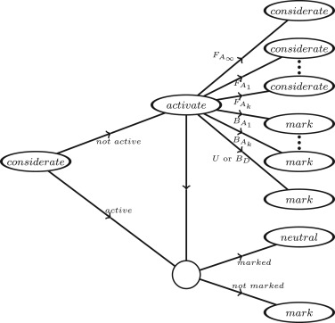 On The Game Coloring Index Of F Decomposable Graphs Sciencedirect
