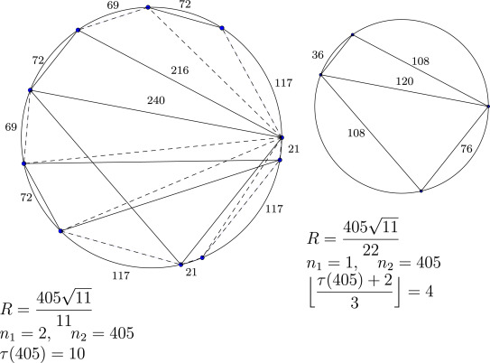 On The Number Of Points With Pairwise Integral Distances On A Circle