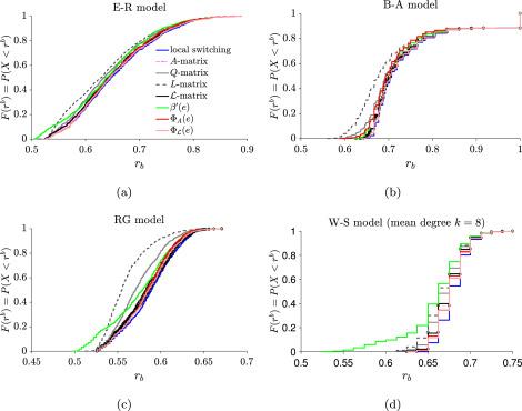 Eigenvector-based identification of bipartite subgraphs