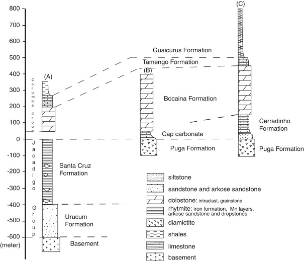 Chapter 2 The Amazonian Palaeocontinent - ScienceDirect