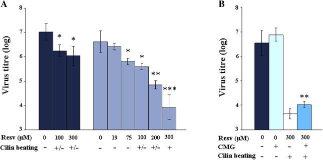 Resveratrol Inhibits Rhinovirus Replication And Expression Of Inflammatory Mediators In Nasal Epithelia Sciencedirect