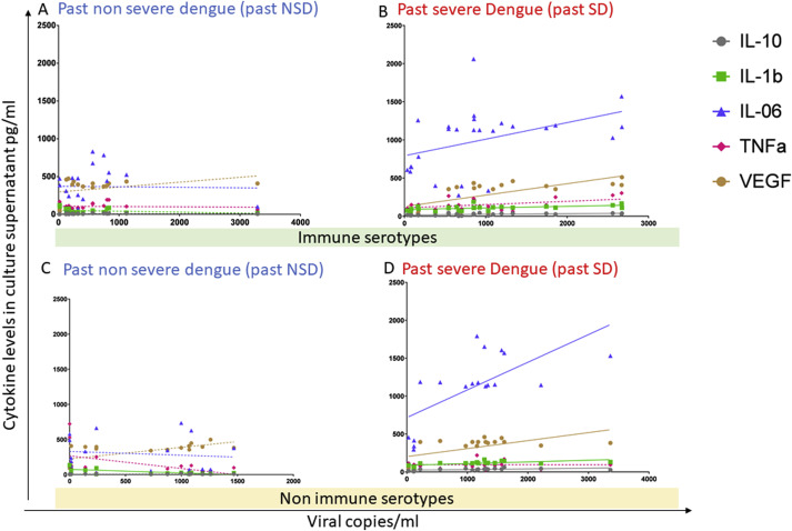 Altered monocyte response to the dengue virus in those with