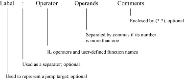 Compiling Ladder Diagram Into Instruction List To Comply With Iec 61131 3 Sciencedirect