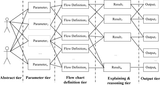A new process knowledge representation approach using parameter flow