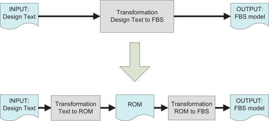 An algorithm for transforming design text ROM diagram into