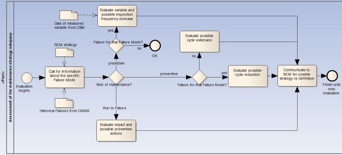 Modelling using uml and bpmn the integration of open reliability bpmn diagram of the assessment of the maintenance strategy adequacy process ccuart Gallery
