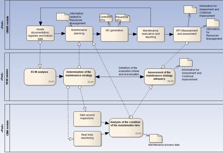 Modelling using uml and bpmn the integration of open reliability bpmn diagram of the cmmsrcmcbm integration ccuart