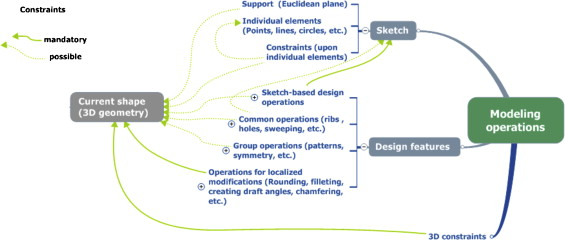 Explicit reference modeling methodology in parametric CAD