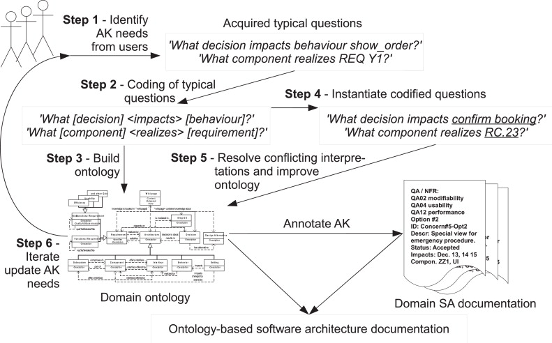 An Exploratory Study On Ontology Engineering For Software - Requirement documentation in software engineering