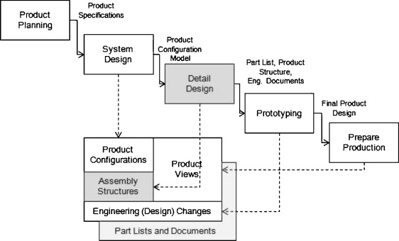 Interactive analysis of product development experiments