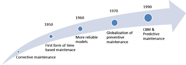 Dependability of wireless sensor networks for industrial prognostics