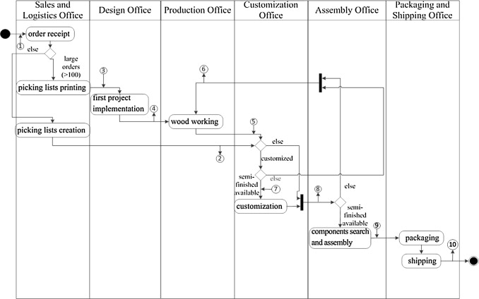 An Integrated Approach For Warehouse Analysis And Optimization A